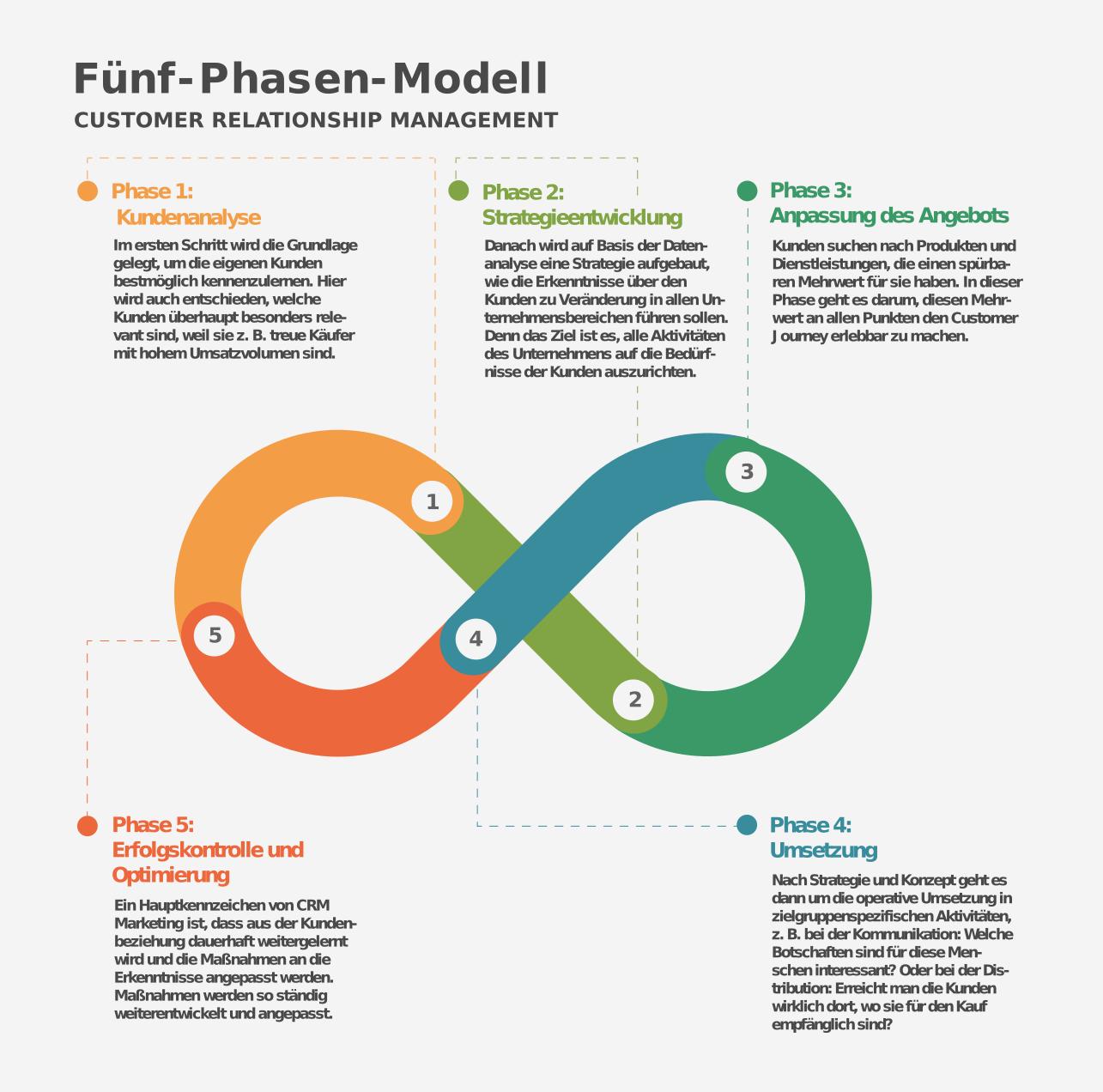 Fünf-Phasen-Modell CRM