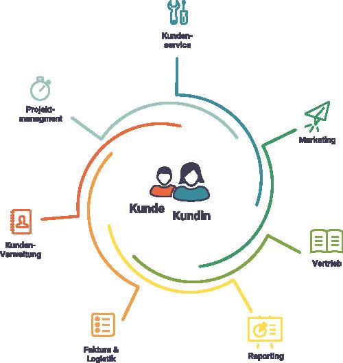 CRM-System stellt den Kunden / die Kundin in den Mittelpunkt