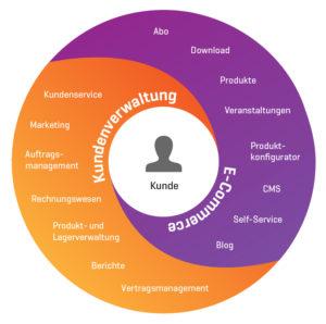 E-Commerce und Kundenverwaltung mit CRM und WooCommerce
